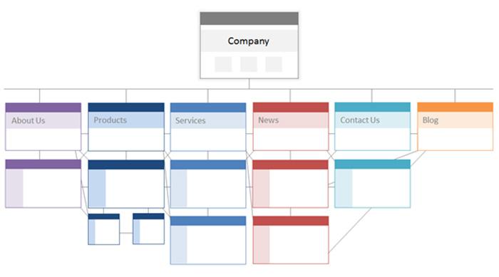 ساختار سایت در سئو تکنیکال