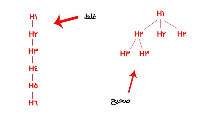 نحوه صحیح استفاده از تگ های H