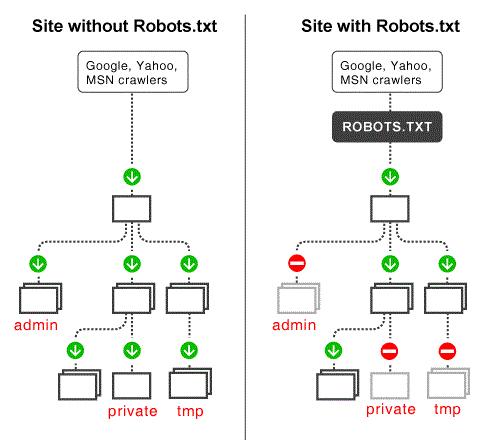 اگر robot نباشد