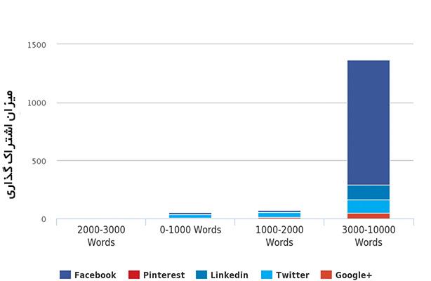 رابطه تعداد کلمات مقاله و اشتراک گذاری آنها