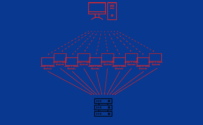 DDOS در سئو منفی