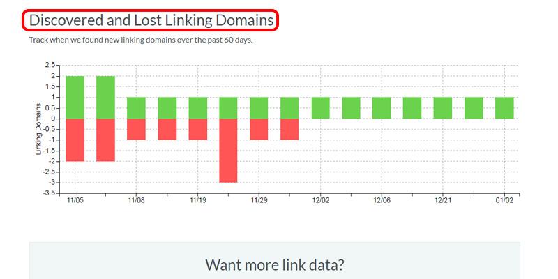 آموزش سایت موز: Discovered and Lost Linking Domains